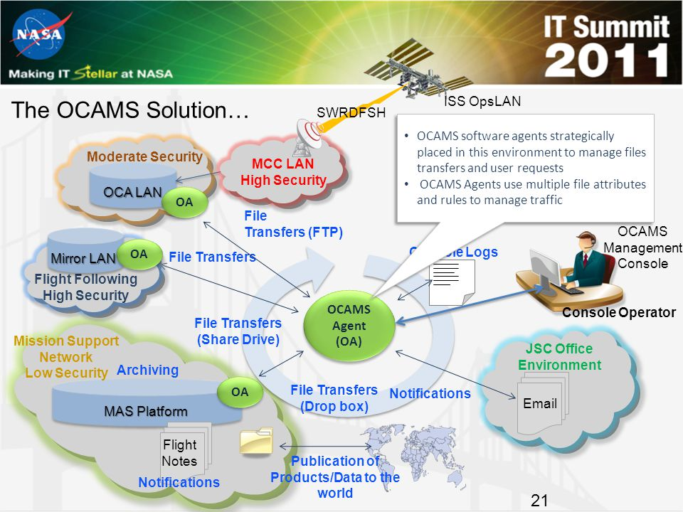 Email JSC Office Environment MAS Platform Mission Support Network Low Security Flight Notes OCA LAN Moderate Security The OCAMS Solution… 21 File Tran