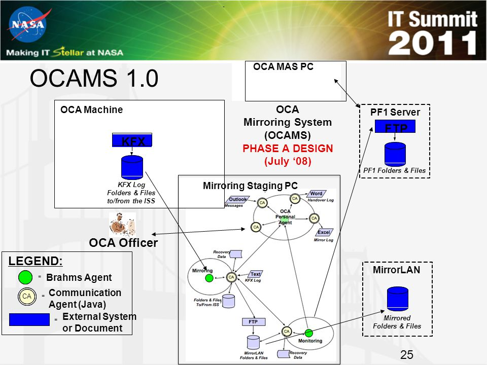 OCAMS 1.0 OCA MAS PC OCA Machine Mirroring Staging PC OCA Mirroring System (OCAMS) PHASE A DESIGN (July '08) LEGEND: CA = Brahms Agent = Communication Agent (Java) OCA Officer = External System or Document - PF1 Server FTP PF1 Folders & Files KFX Log Folders & Files to/from the ISS KFX MirrorLAN Mirrored Folders & Files 25