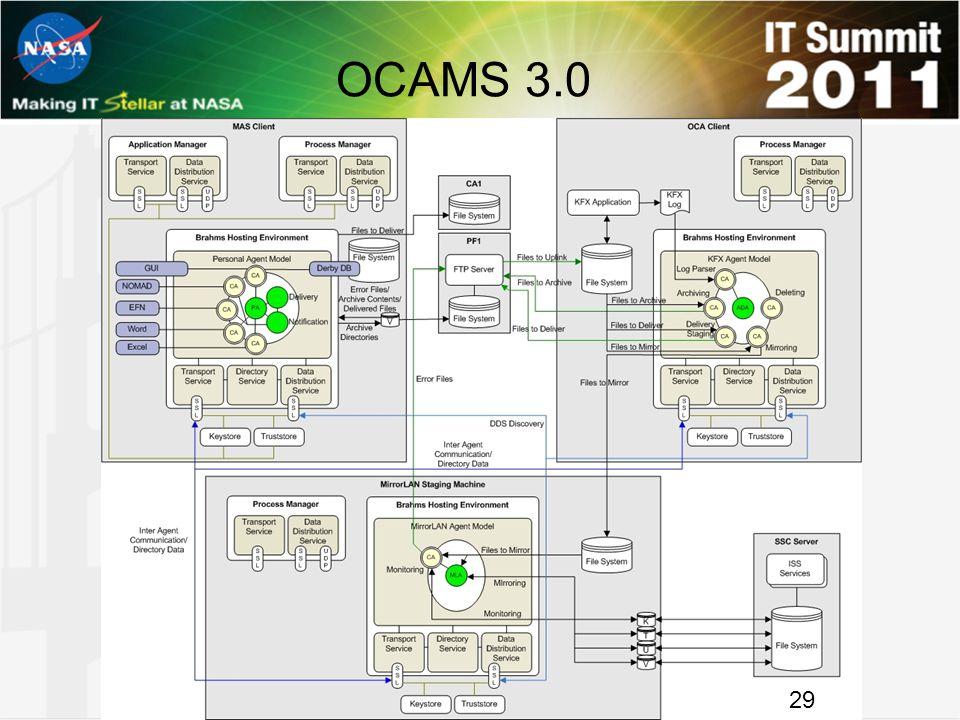 OCAMS 3.0 29