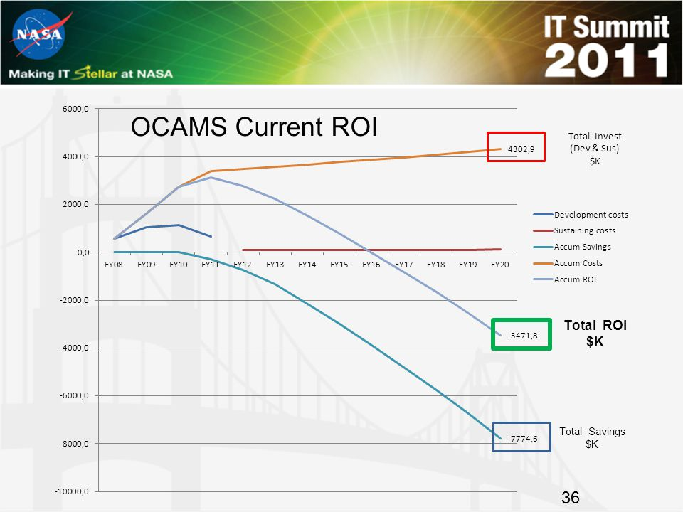 OCAMS Current ROI 36
