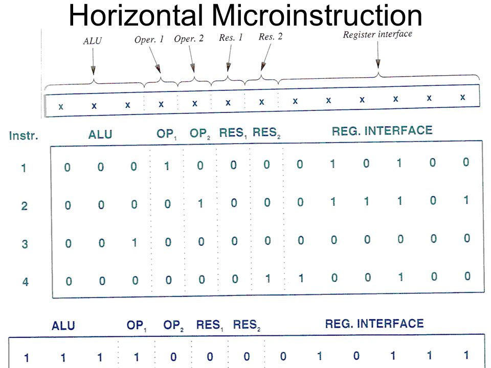 Horizontal Microinstruction Fall 2012SYSC 5704: Elements of Computer Systems 19