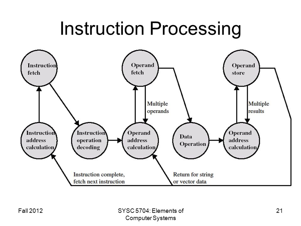Fall 2012SYSC 5704: Elements of Computer Systems 21 Instruction Processing