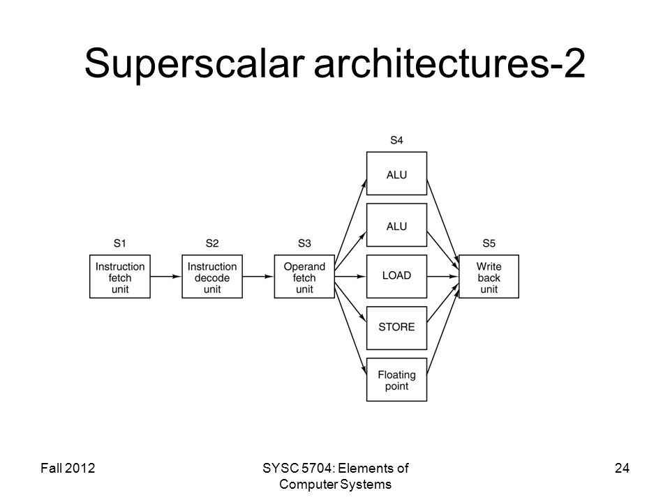 Fall 2012SYSC 5704: Elements of Computer Systems 24 Superscalar architectures-2