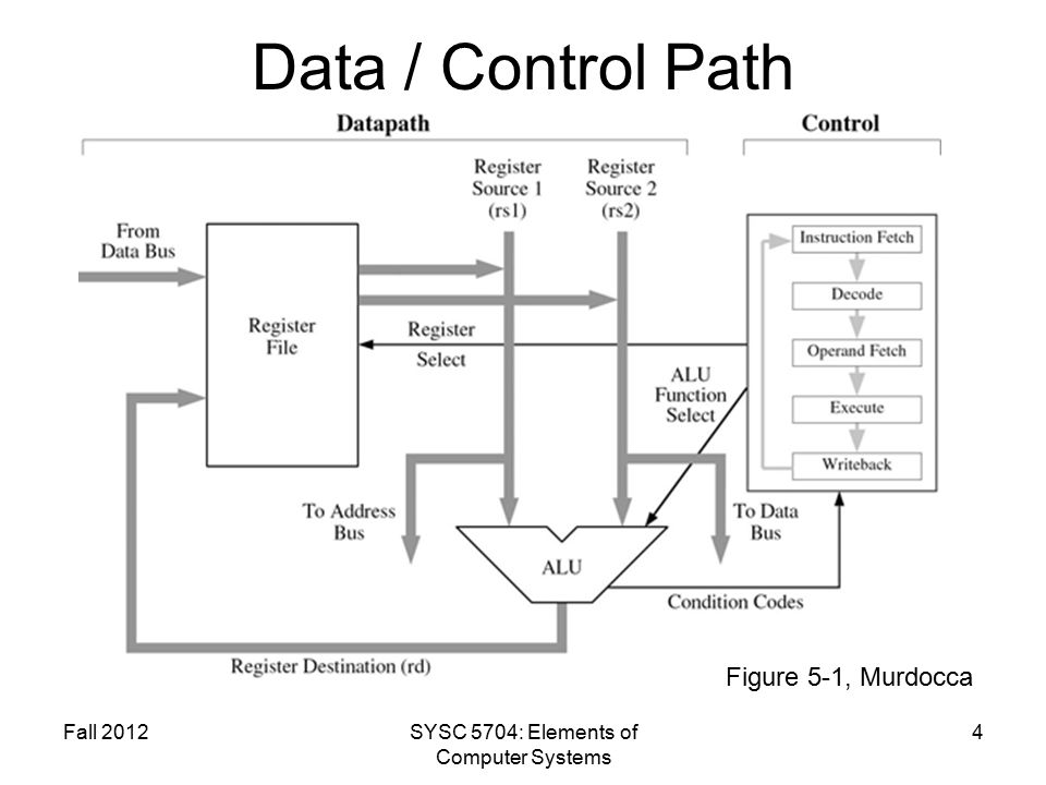 Data / Control Path Fall 2012SYSC 5704: Elements of Computer Systems 4 Figure 5-1, Murdocca