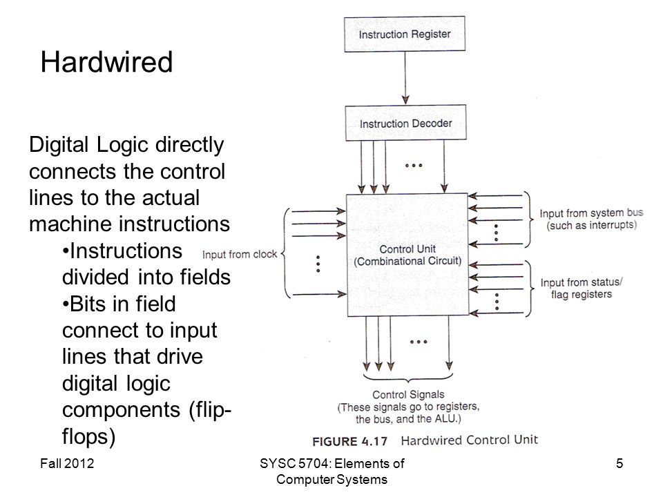 Hardwired Fall 2012SYSC 5704: Elements of Computer Systems 5 Digital Logic directly connects the control lines to the actual machine instructions Instructions divided into fields Bits in field connect to input lines that drive digital logic components (flip- flops)