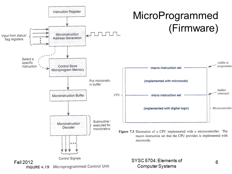 MicroProgrammed (Firmware) Fall 2012 SYSC 5704: Elements of Computer Systems 6