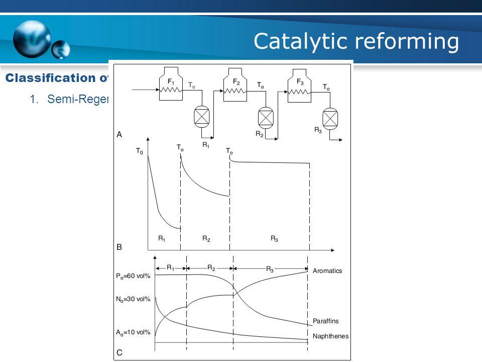 Catalytic reforming Classification of process 1.Semi-Regenerative Fixed Bed reactors