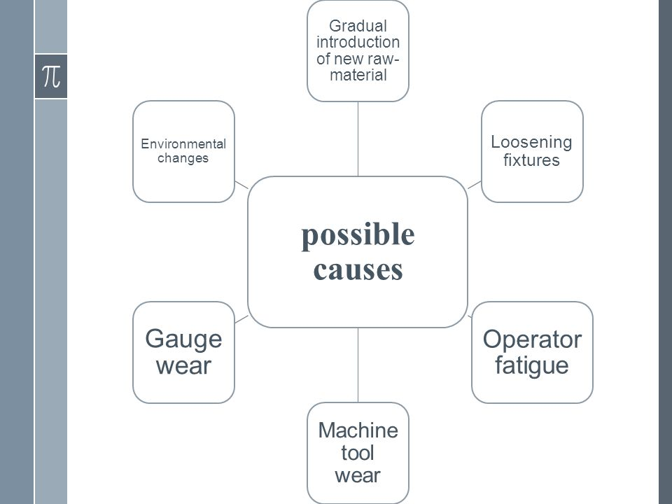 3.Gradual cause ›change the process mean gradually over time 10 possible causes Gradual introduction of new raw- material Loosening fixtures Operator fatigue Machine tool wear Gauge wear Environmental changes