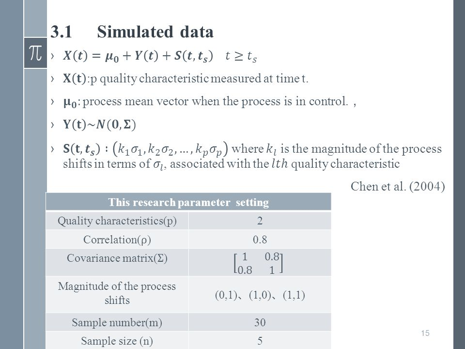 3.1Simulated data 15 This research parameter setting Quality characteristics(p)2 0.8 Magnitude of the process shifts (0,1) 、 (1,0) 、 (1,1) Sample number(m)30 Sample size (n)5