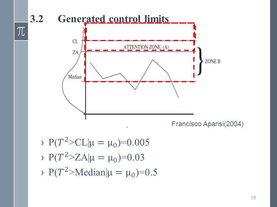 3.2Generated control limits 16 Francisco Aparisi(2004)