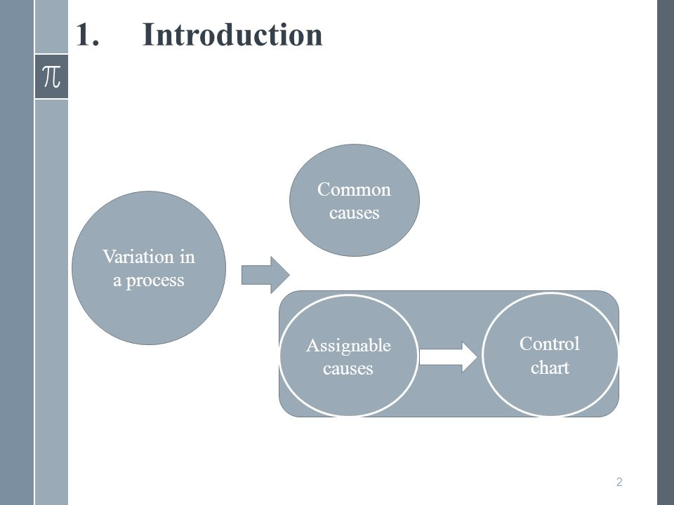 1.Introduction Variation in a process Assignable causes Common causes Control chart 2
