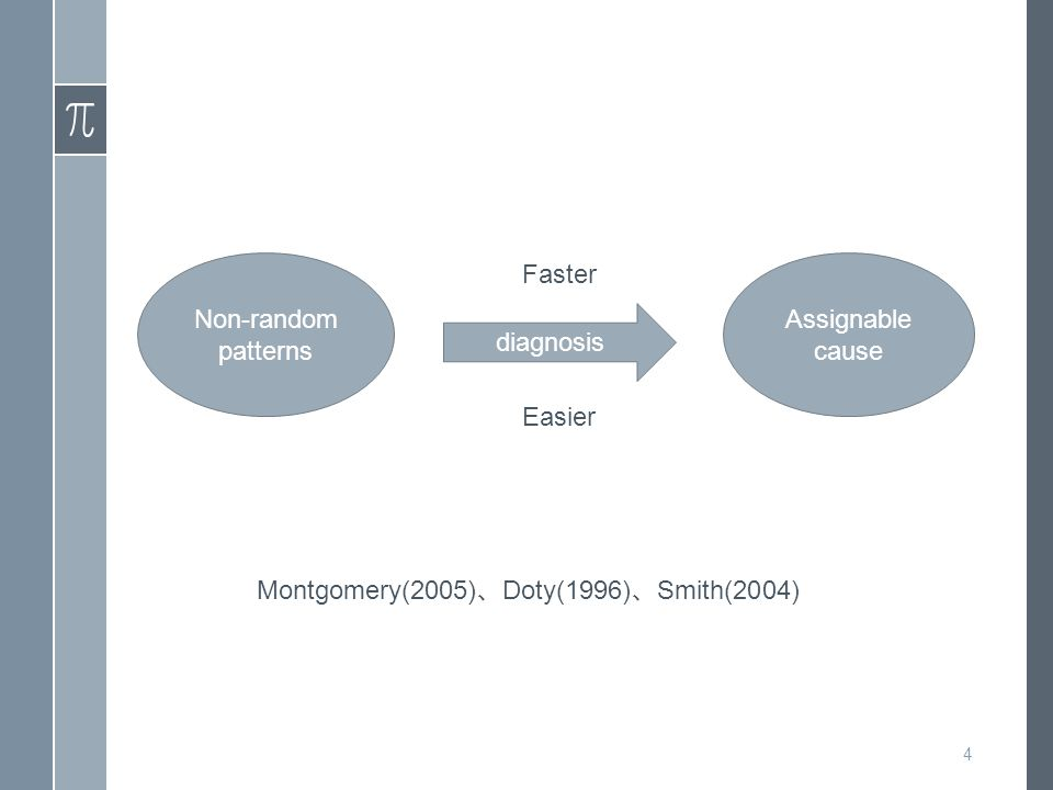 Montgomery(2005) 、 Doty(1996) 、 Smith(2004) Assignable cause Non-random patterns 4 Faster Easier diagnosis