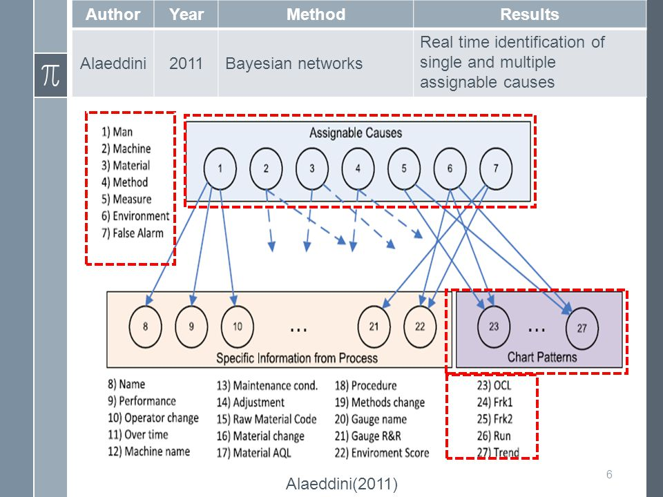 6 AuthorYearMethodResults Alaeddini2011Bayesian networks Real time identification of single and multiple assignable causes Alaeddini(2011)
