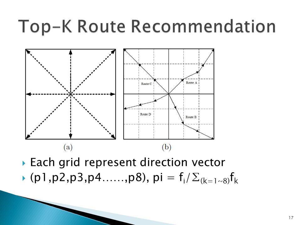  Each grid represent direction vector  (p1,p2,p3,p4……,p8), pi = f i /∑ (k=1~8) f k 17