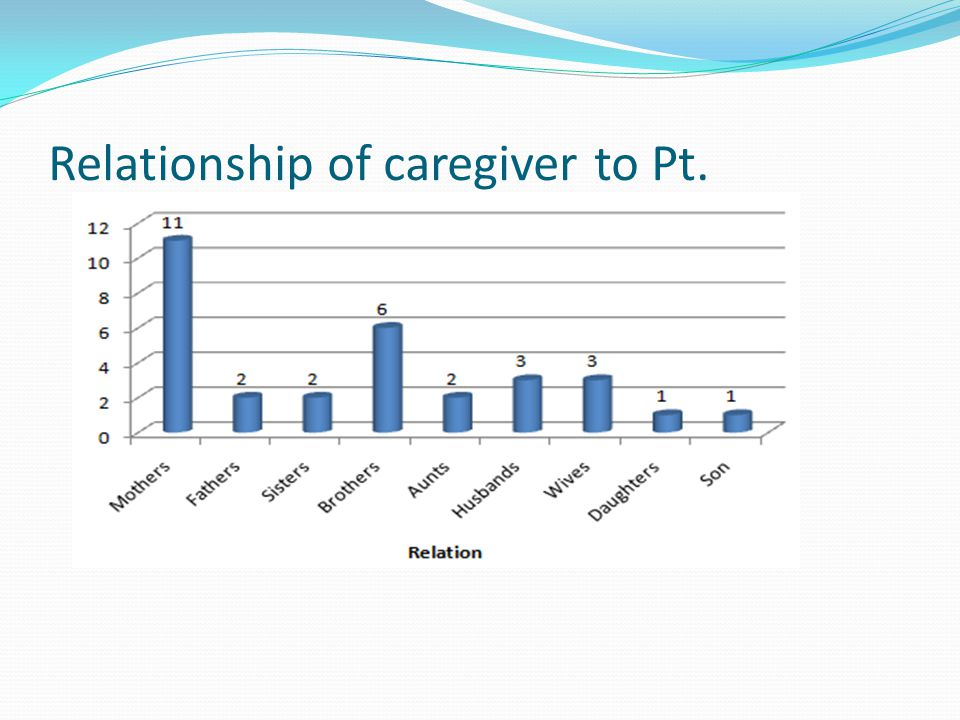 Relationship of caregiver to Pt.