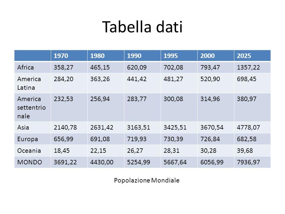 Tabella dati 197019801990199520002025 Africa358,27465,15620,09702,08793,471357,22 America Latina 284,20363,26441,42481,27520,90698,45 America settentr