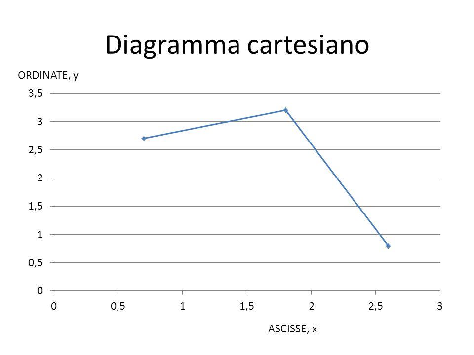 Diagramma cartesiano ASCISSE, x ORDINATE, y
