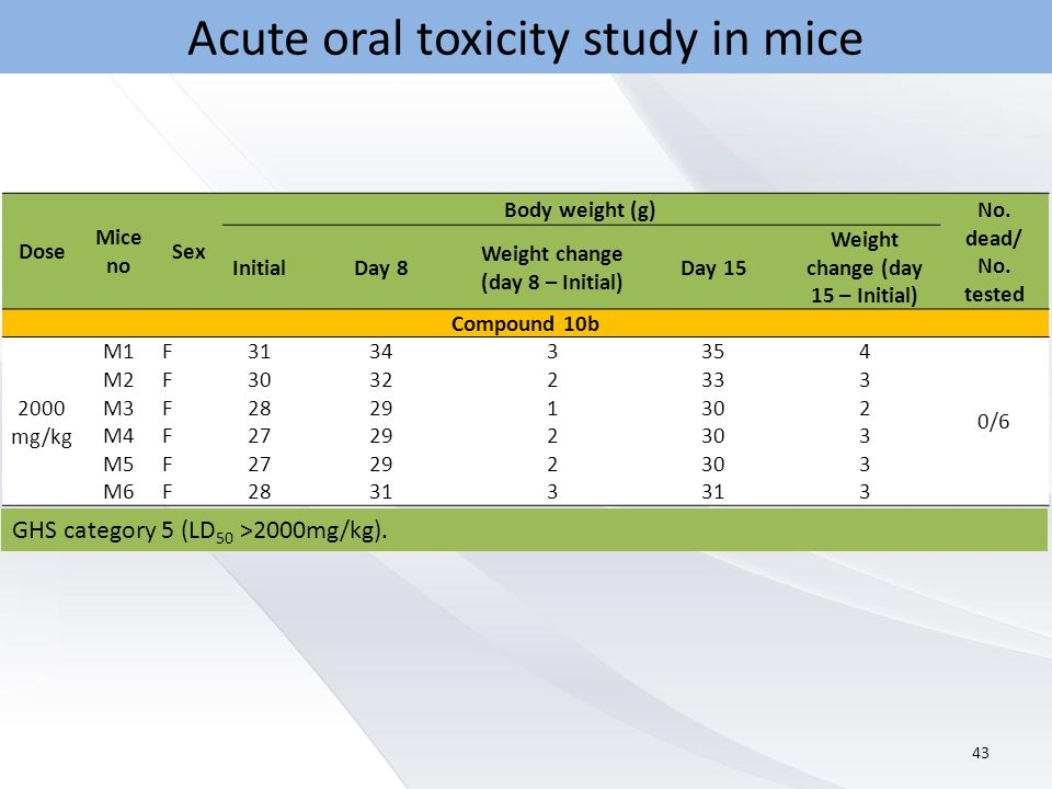 Acute oral toxicity study in mice 43 Dose Mice no Sex Body weight (g) No.