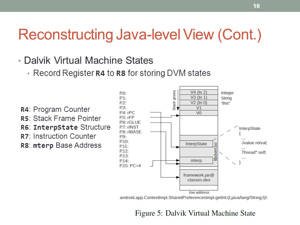 Reconstructing Java-level View (Cont.) Dalvik Virtual Machine States Record Register R4 to R8 for storing DVM states 16 R4 : Program Counter R5 : Stac