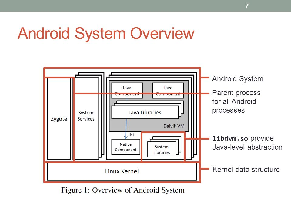 Conclusion We presented DroidScope, a fine grained dynamic binary instrumentation tool for Android that rebuilds two levels of semantic information 28
