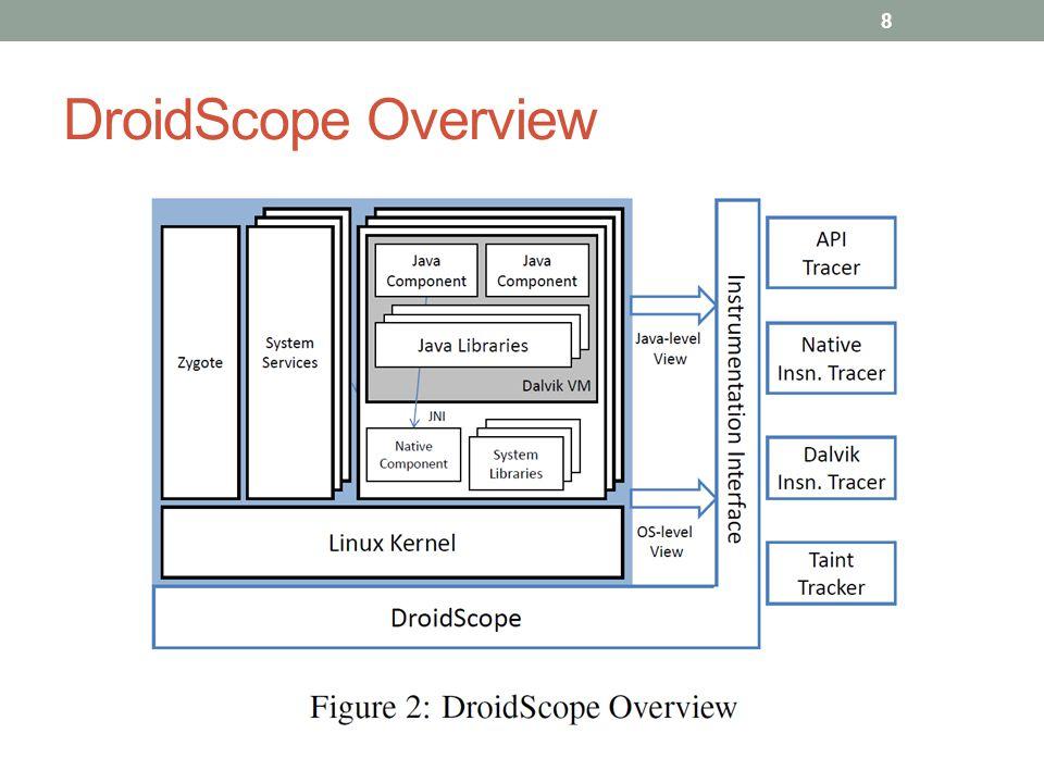 DroidScope Overview 8