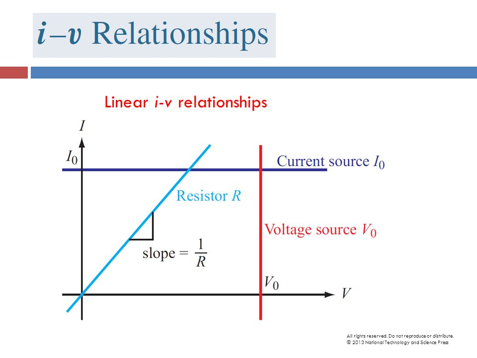 Linear i-v relationships All rights reserved. Do not reproduce or distribute.