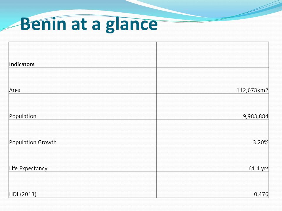 Benin at a glance Indicators Area112,673km2 Population9,983,884 Population Growth3.20% Life Expectancy61.4 yrs HDI (2013)0.476