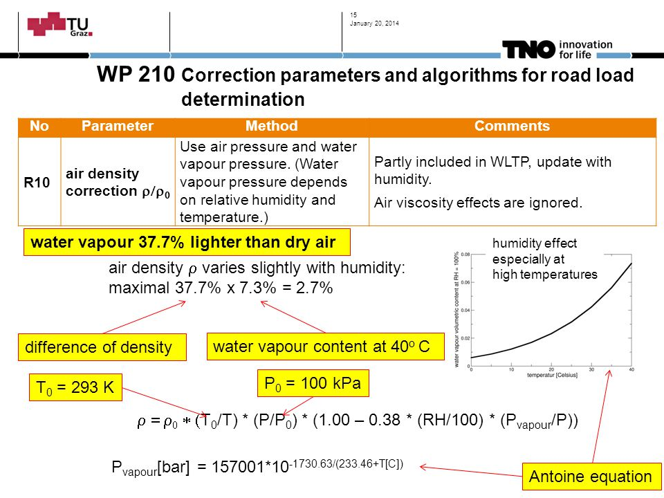 WP 210 Correction parameters and algorithms for road load determination NoParameterMethodComments R10 air density correction   Use air pressure and water vapour pressure.