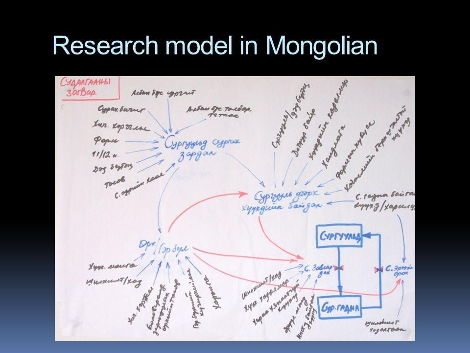 Research model in Mongolian