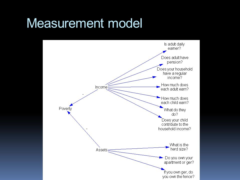 Measurement model