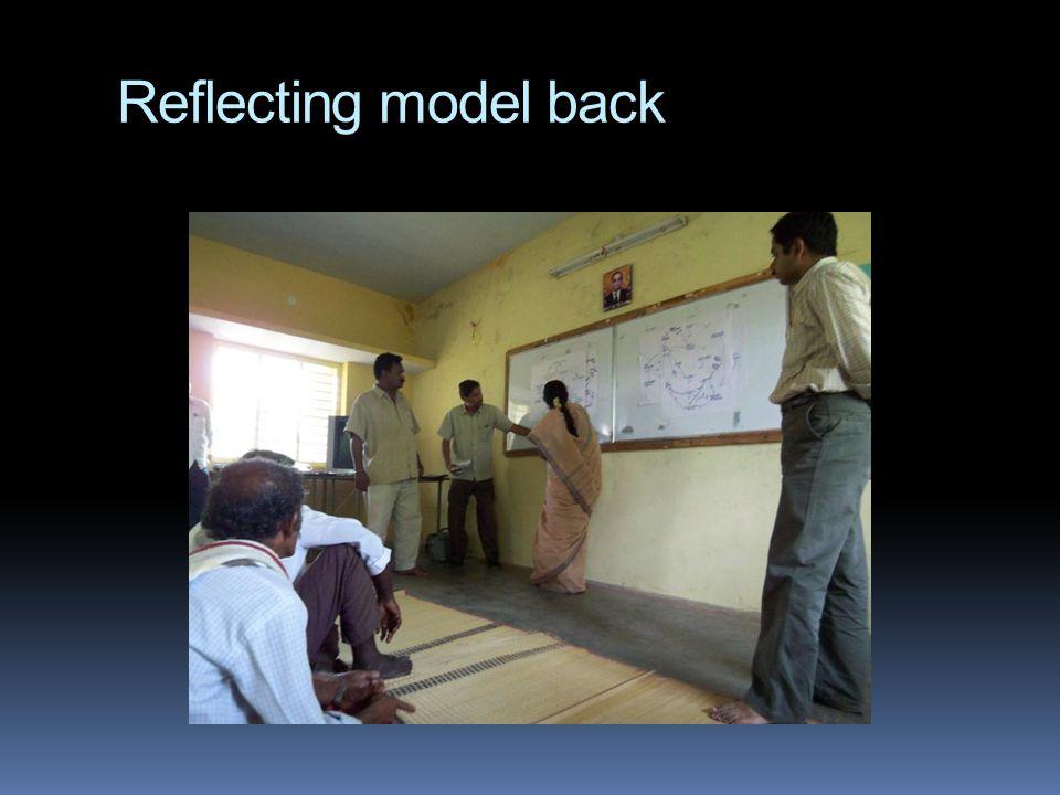 Reflecting model back
