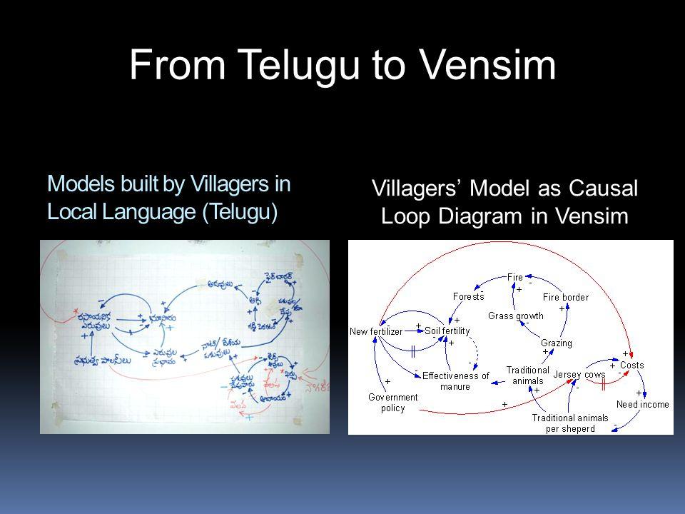 Models built by Villagers in Local Language (Telugu) Villagers' Model as Causal Loop Diagram in Vensim From Telugu to Vensim
