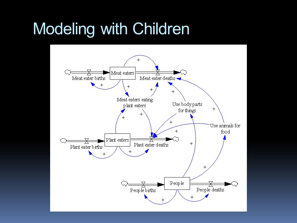 Modeling with Children