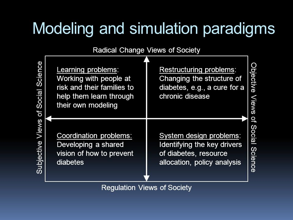 Flexibility of SD practice across social theoretic paradigms (Figure from Lane, D.C.