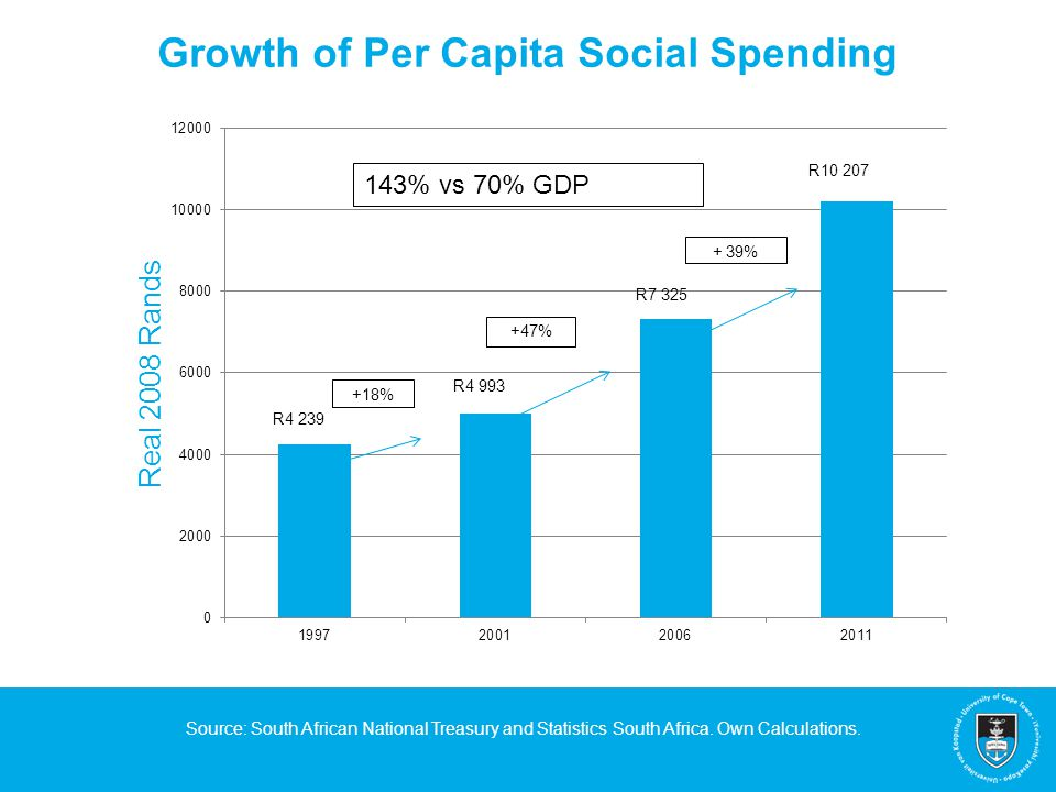 Growth of Per Capita Social Spending Source: South African National Treasury and Statistics South Africa.