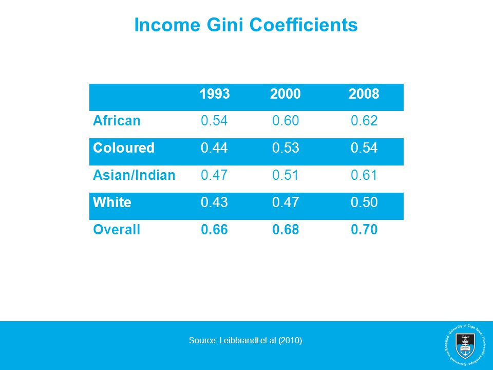 Income Gini Coefficients Source: Leibbrandt et al (2010). 199320002008 African0.540.600.62 Coloured0.440.530.54 Asian/Indian0.470.510.61 White0.430.47