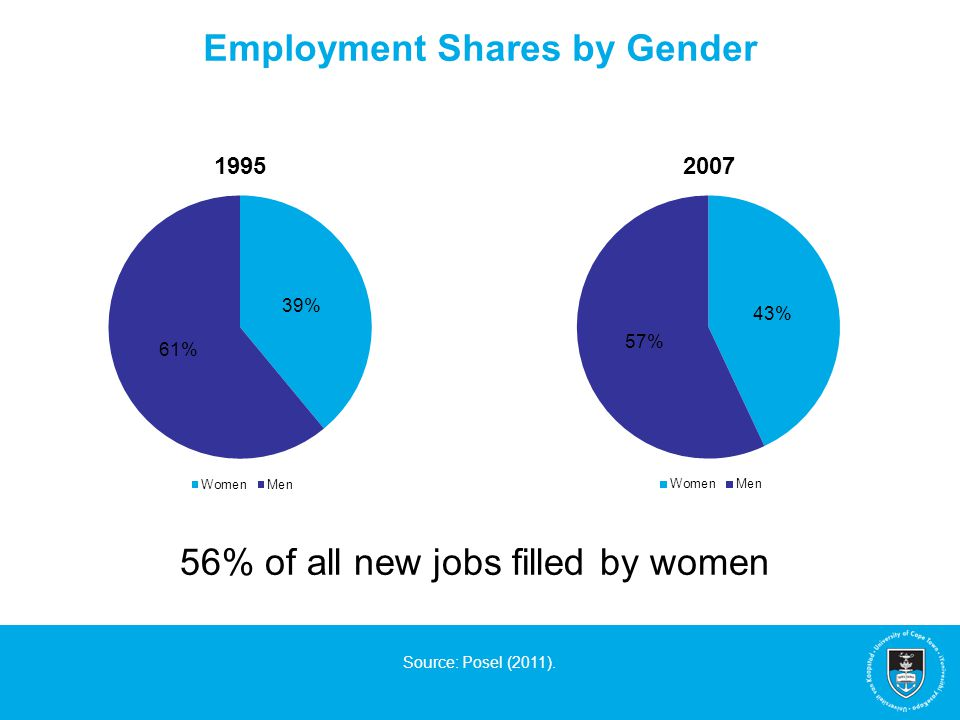Employment Shares by Gender Source: Posel (2011). 56% of all new jobs filled by women