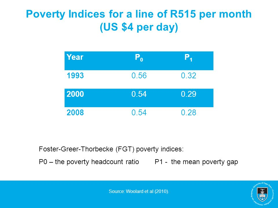 Poverty Indices for a line of R515 per month (US $4 per day) Source: Woolard et al (2010). YearP0P0 P1P1 19930.560.32 20000.540.29 20080.540.28 Foster