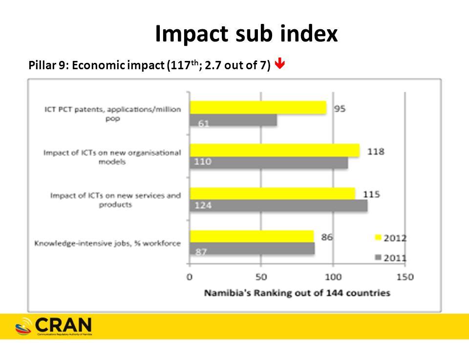 Impact sub index Pillar 9: Economic impact (117 th ; 2.7 out of 7) 