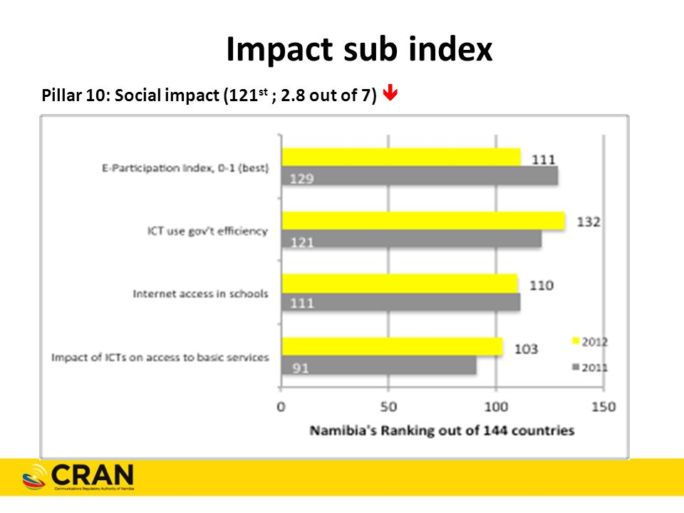 Impact sub index Pillar 10: Social impact (121 st ; 2.8 out of 7) 