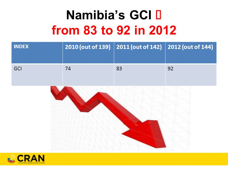 Namibia's GCI  from 83 to 92 in 2012 INDEX 2010 (out of 139)2011 (out of 142)2012 (out of 144) GCI748392