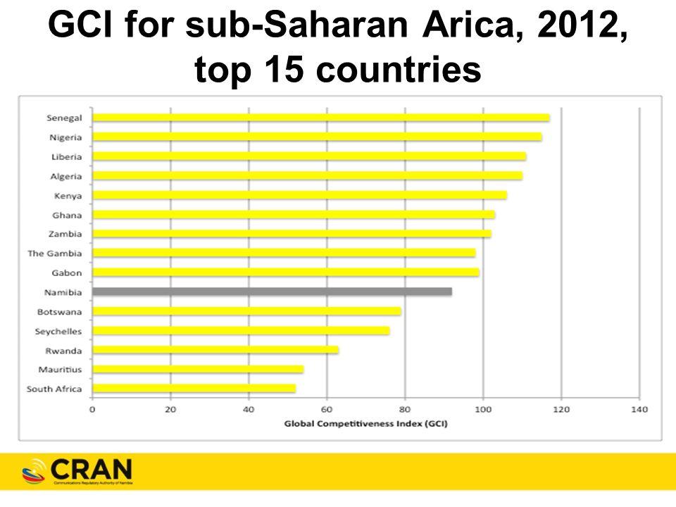 GCI for sub-Saharan Arica, 2012, top 15 countries