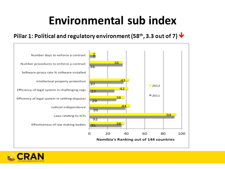 Environmental sub index Pillar 1: Political and regulatory environment (58 th, 3.3 out of 7) 