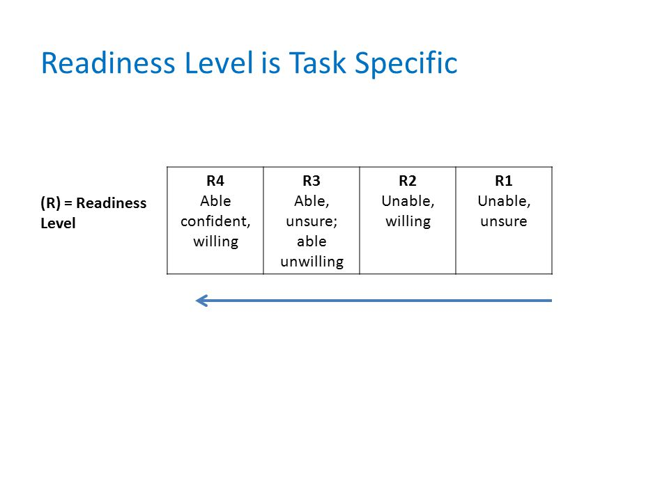 R4 Able confident, willing R3 Able, unsure; able unwilling R2 Unable, willing R1 Unable, unsure (R) = Readiness Level Readiness Level is Task Specific