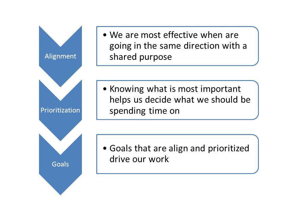 Alignment We are most effective when are going in the same direction with a shared purpose Prioritization Knowing what is most important helps us decide what we should be spending time on Goals Goals that are align and prioritized drive our work