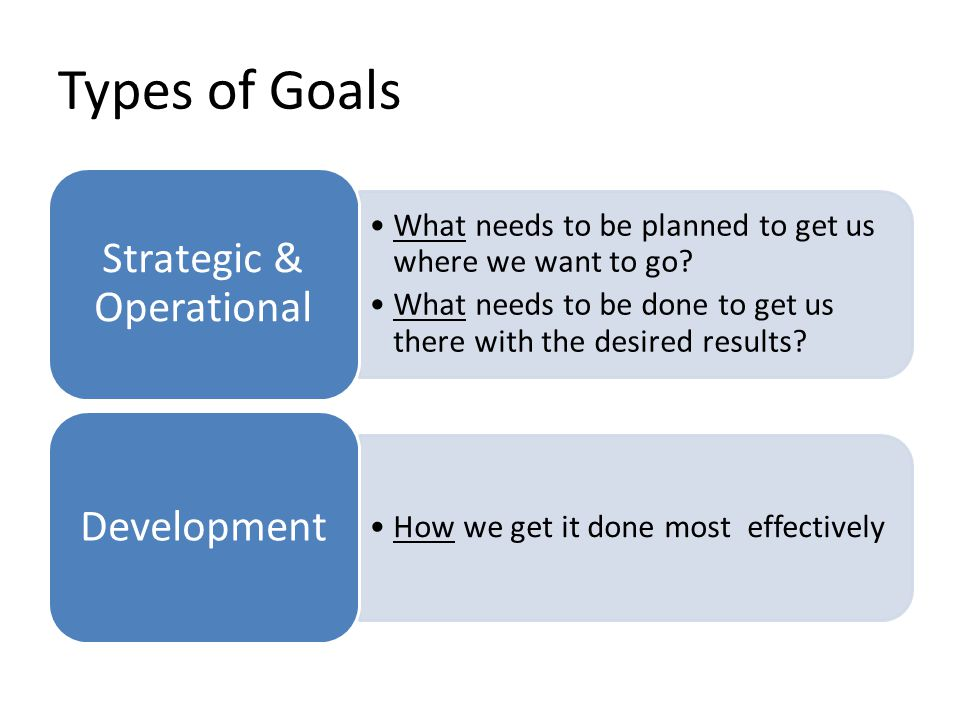 Types of Goals What needs to be planned to get us where we want to go? What needs to be done to get us there with the desired results? Strategic & Ope