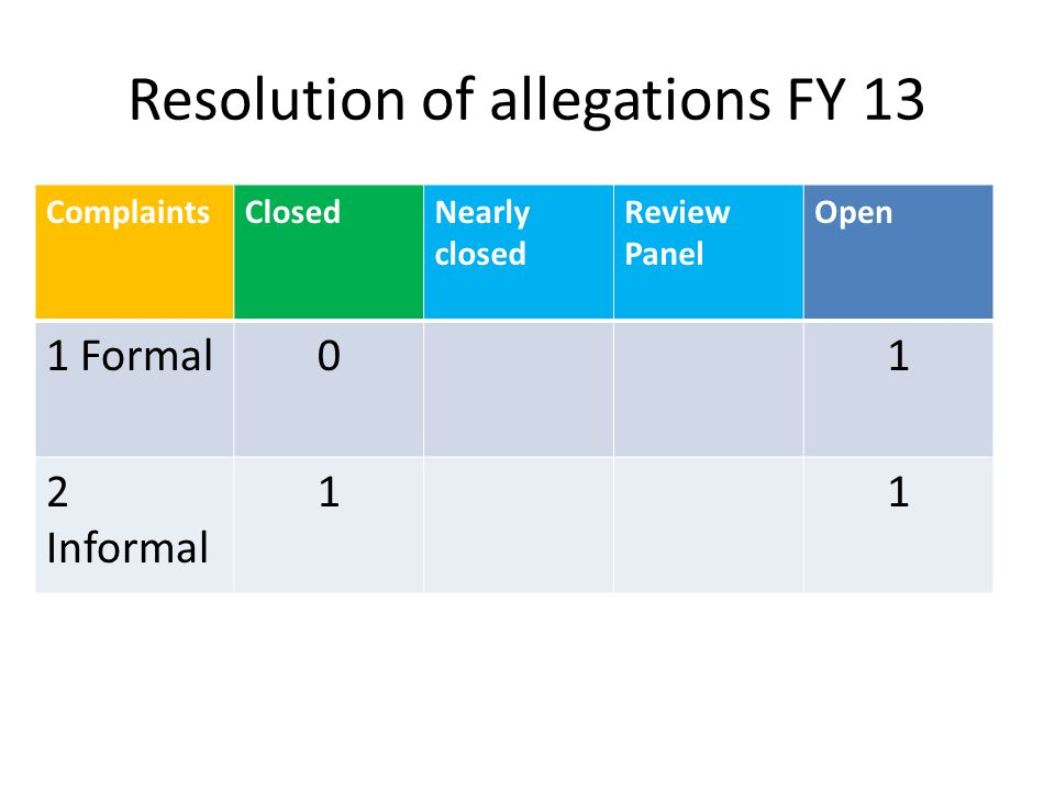 Resolution of allegations FY 13 ComplaintsClosedNearly closed Review Panel Open 1 Formal01 2 Informal 11