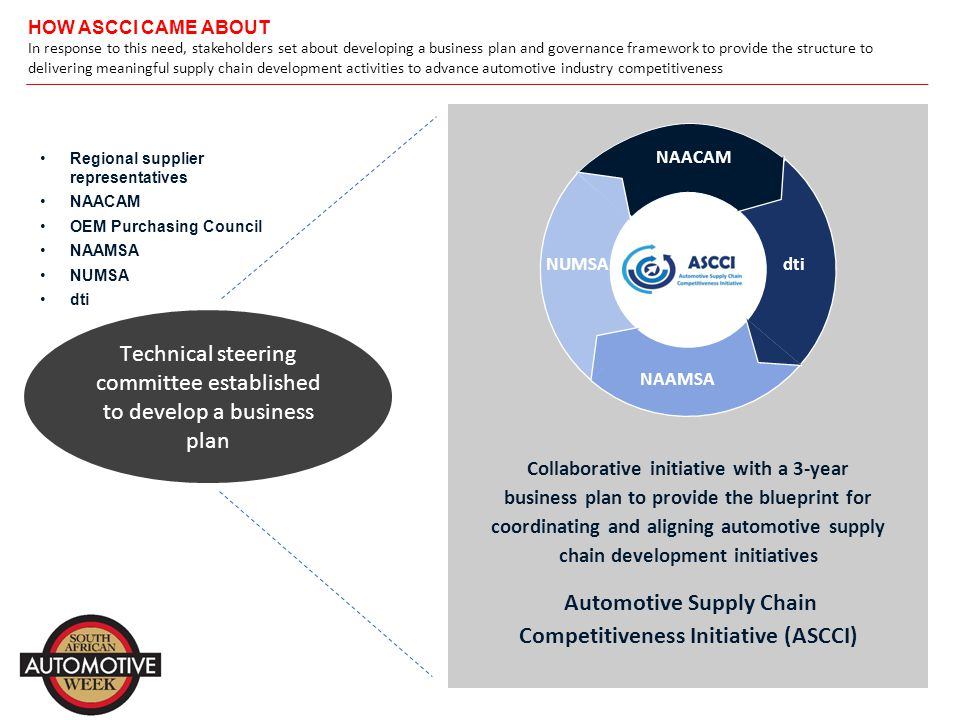 WHO LEADS THE INITIATIVE An Executive Committee comprising key representatives from Suppliers, OEMs, Government and Labour provides strategic direction and oversight to the initiative Stakeholder categoryNAACAM & Cluster representativeCurrent members Suppliers KZN supplier representative1.