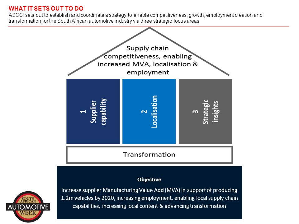 WHAT IT SETS OUT TO DO ASCCI sets out to establish and coordinate a strategy to enable competitiveness, growth, employment creation and transformation for the South African automotive industry via three strategic focus areas * Chair Objective: Achieve comparable levels of supplier productivity to leading cost countries (as measured in Rand of MVA per Rand of employee cost) Projects focus on: Base operating standards WCM best practice implementation Shop floor skills Scarce skills Supplier capability Objective: Increase levels of localisation as value of vehicle sales ex-factory less all imported content (base condition: avg.