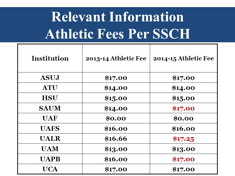 Relevant Information Athletic Fees Per SSCH Institution 2013-14 Athletic Fee 2014-15 Athletic Fee ASUJ$17.00 ATU$14.00 HSU$15.00 SAUM$14.00$17.00 UAF$0.00 UAFS$16.00 UALR$16.66$17.25 UAM$13.00 UAPB$16.00$17.00 UCA$17.00